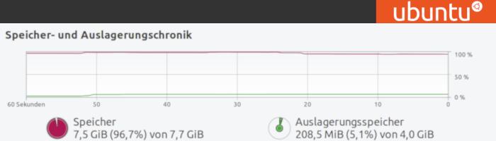 Ubuntu RAM SWAP